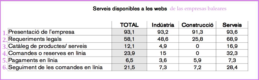 Uso de las webs por parte de las empresas baleares
