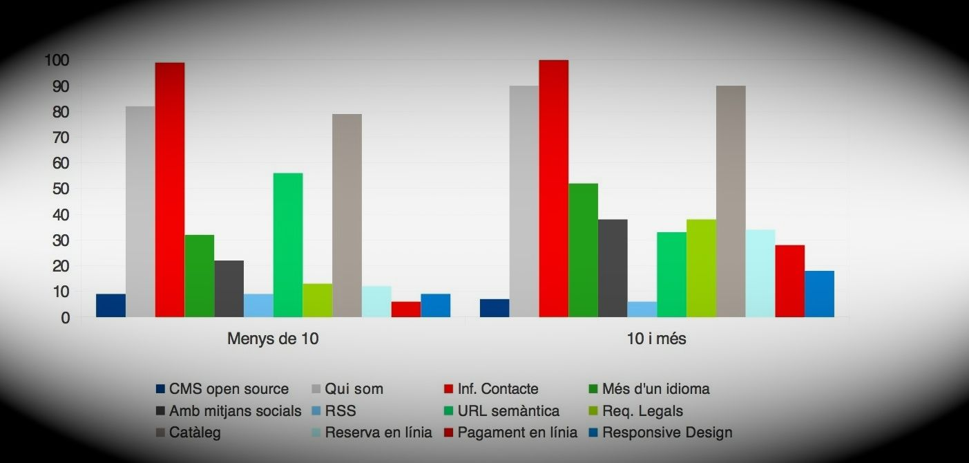 Indicadores de las webs de las pymes baleares. Fuente: Govern de les Illes Balears.