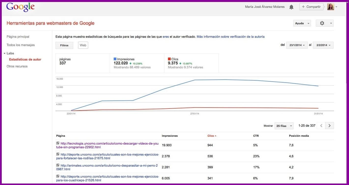 Estadísticas de autor de Google