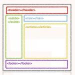 HTML5: nuevas etiquetas semánticas