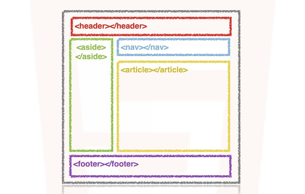 Ejemplo de estructura semántica con HTML5