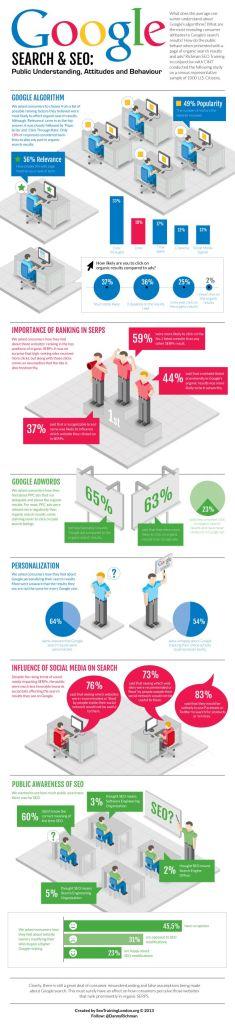 Infografía de Richman SEO Training y CINT